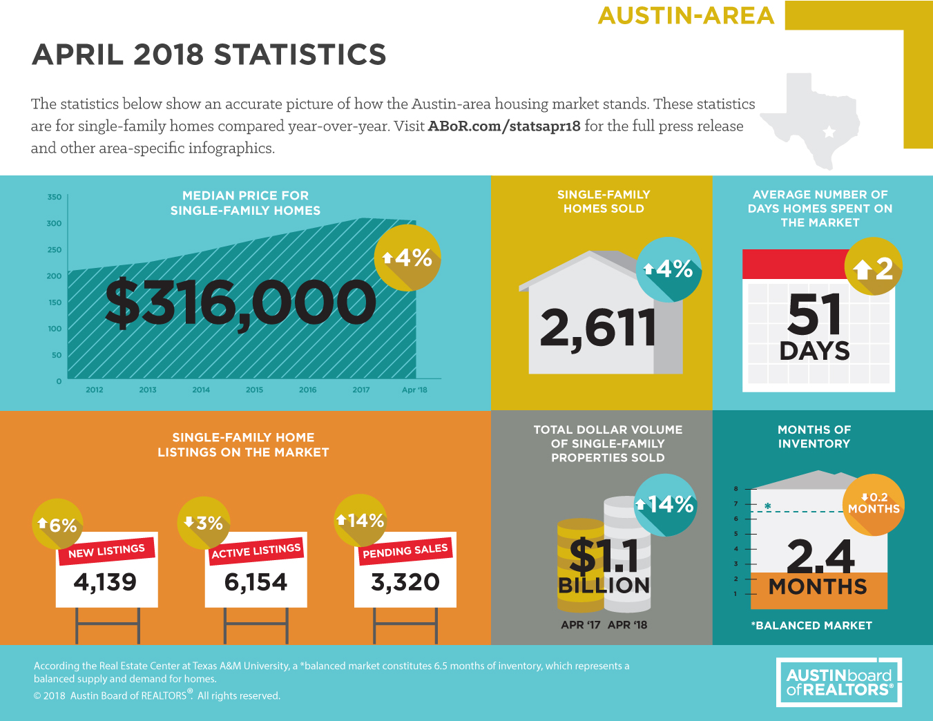 April 2018 Austin area real estate statistics