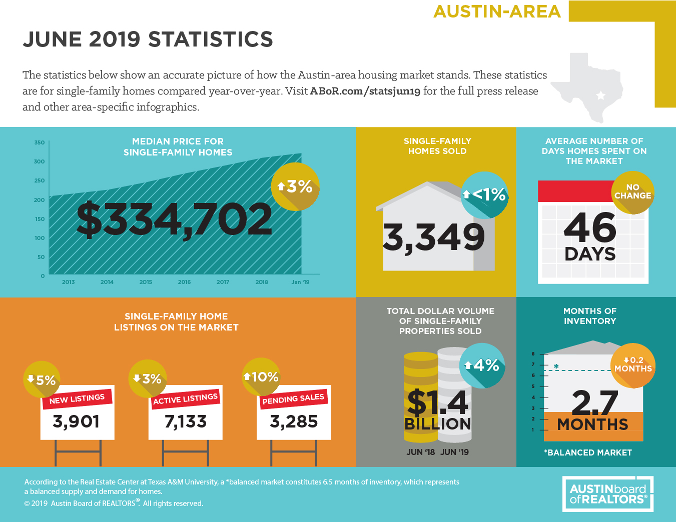 July 2019: Austin-area home sales break July records