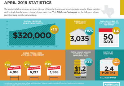 April 2019: First quarter sales provide evidence for stabilizing prices