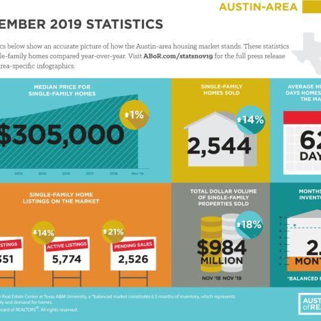 October 2019: Austin home sales shatter October records