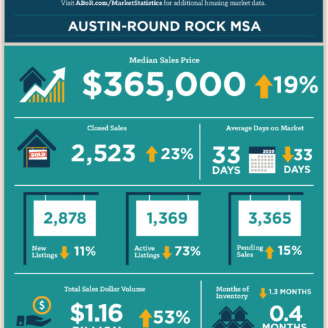 November 2020: Austin Breaks Housing Records