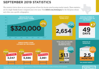 September 2019: Austin's median home price reaches all-time high